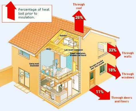 Tips and Tricks - Timco Insulation & Fireplaces